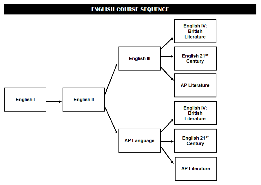 English Course Sequence
