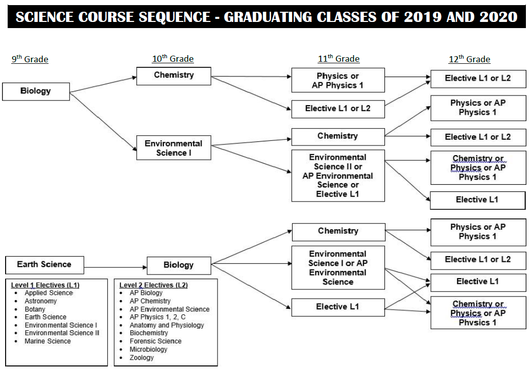 Science Course Sequence for Students Enrolled in High School Prior to 2017-2018