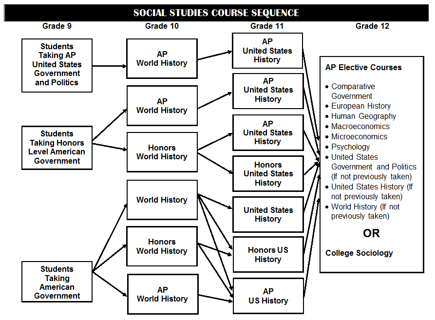 Social Studies Course Sequence
